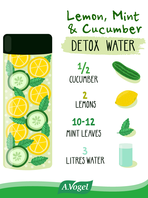 Lemon Mint Cucumber Detox Water