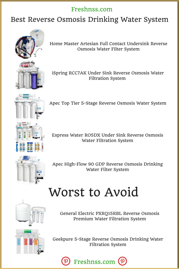 Best Reverse Osmosis Drinking Water System