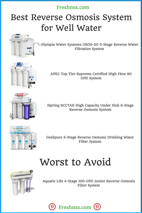Best Reverse Osmosis System for Well Water Reviews